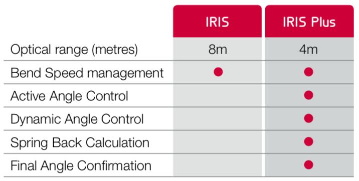 IRIS & IRIS PLUS - Акуарел България Accurl Bulgaria